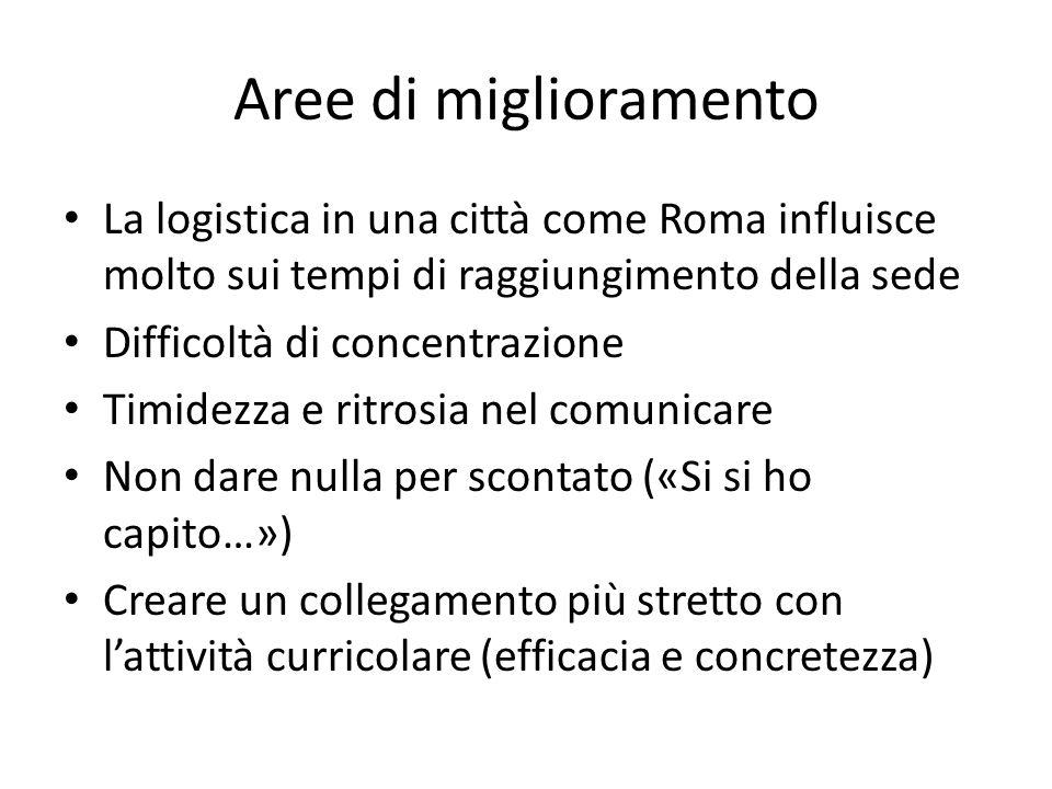 Aree di miglioramento La logistica in una città come Roma influisce molto sui tempi di raggiungimento della sede Difficoltà di concentrazione Timidezz