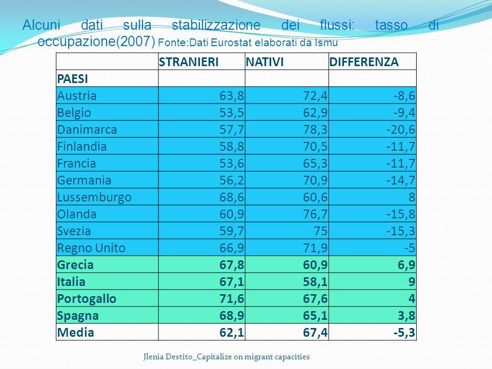 Alcuni dati sulla stabilizzazione dei flussi: tasso di occupazione(2007) Fonte:Dati Eurostat elaborati da Ismu STRANIERINATIVIDIFFERENZA PAESI Austria