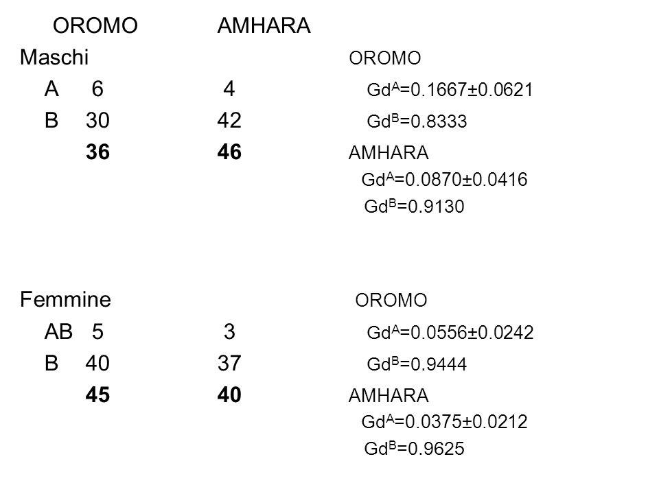 OROMOAMHARA Maschi OROMO A 6 4 Gd A = 0.1667±0.0621 B3042 Gd B =0.8333 3646 AMHARA Gd A = 0.0870±0.0416 Gd B =0.9130 Femmine OROMO AB 5 3 Gd A = 0.055