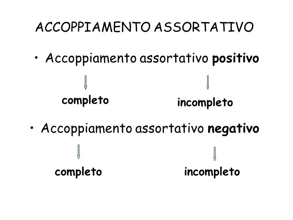 ACCOPPIAMENTO ASSORTATIVO Accoppiamento assortativo positivo completo incompleto Accoppiamento assortativo negativo completoincompleto