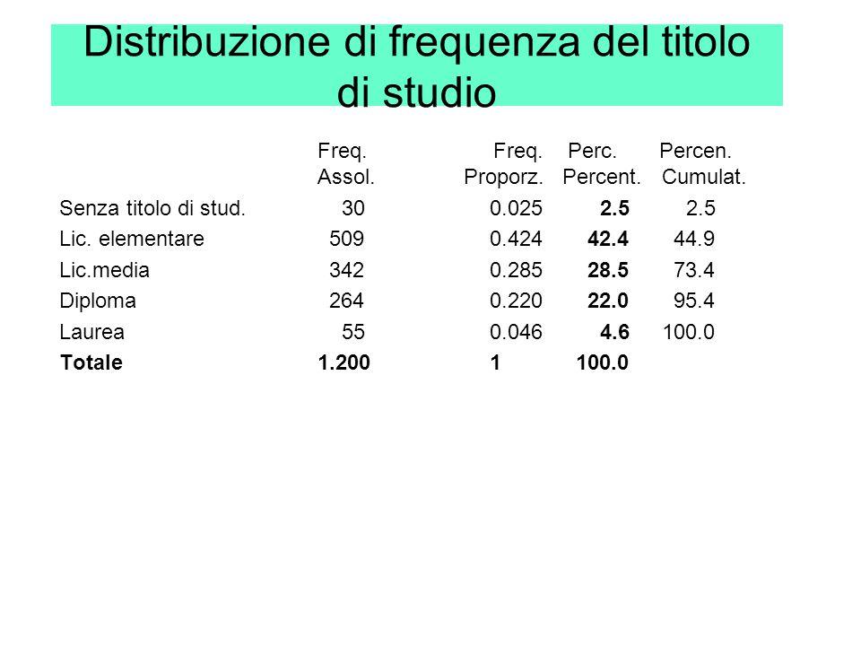 Distribuzione di frequenza del titolo di studio Freq. Freq. Perc. Percen. Assol. Proporz. Percent.Cumulat. Senza titolo di stud. 300.025 2.5 2.5 Lic.