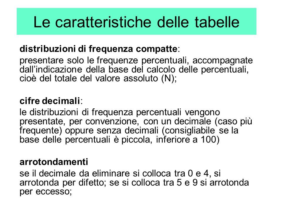 Le caratteristiche delle tabelle distribuzioni di frequenza compatte: presentare solo le frequenze percentuali, accompagnate dall'indicazione della ba
