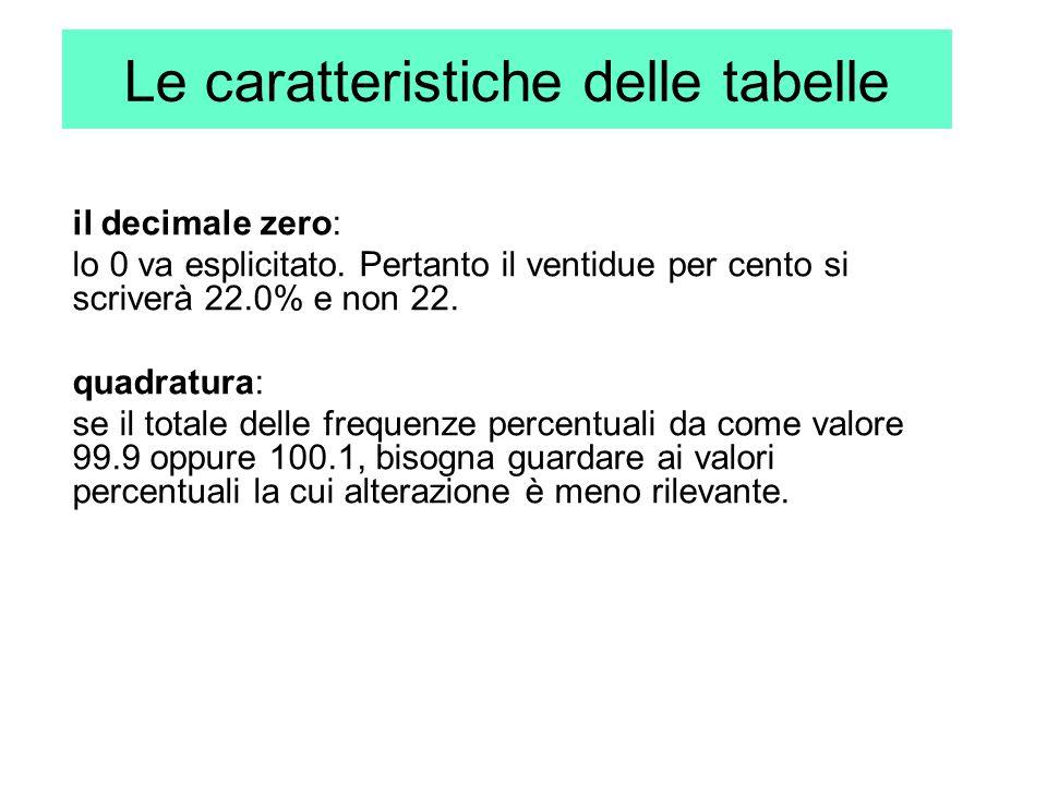 Le caratteristiche delle tabelle il decimale zero: lo 0 va esplicitato. Pertanto il ventidue per cento si scriverà 22.0% e non 22. quadratura: se il t