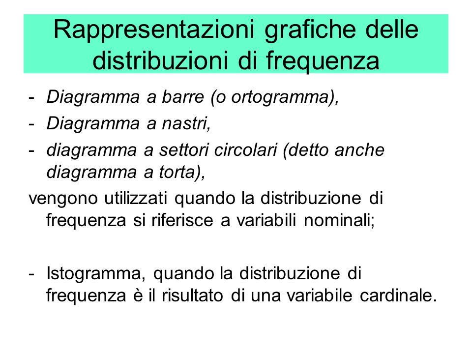 Rappresentazioni grafiche delle distribuzioni di frequenza -Diagramma a barre (o ortogramma), -Diagramma a nastri, -diagramma a settori circolari (det