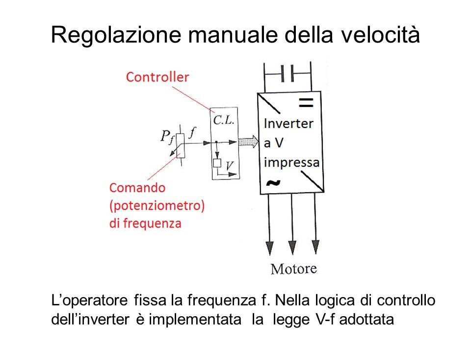 Regolazione manuale della velocità L'operatore fissa la frequenza f. Nella logica di controllo dell'inverter è implementata la legge V-f adottata