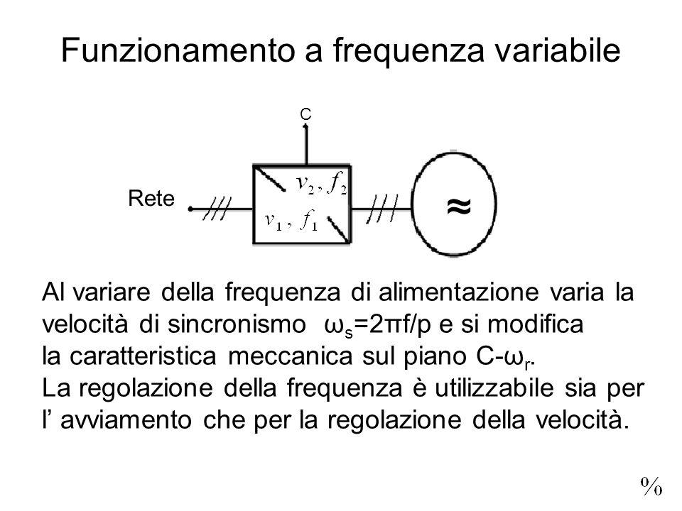 Funzionamento a frequenza variabile ≈ C Rete Al variare della frequenza di alimentazione varia la velocità di sincronismo ω s =2πf/p e si modifica la