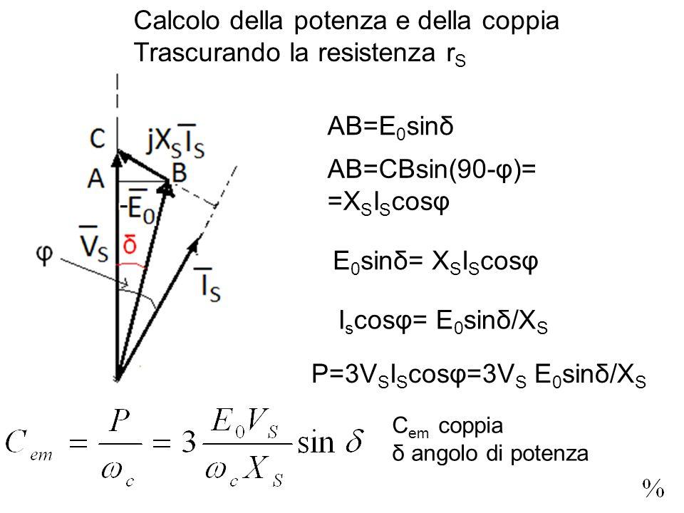 Calcolo della potenza e della coppia Trascurando la resistenza r S AB=E 0 sinδ AB=CBsin(90-φ)= =X S I S cosφ E 0 sinδ= X S I S cosφ I s cosφ= E 0 sinδ