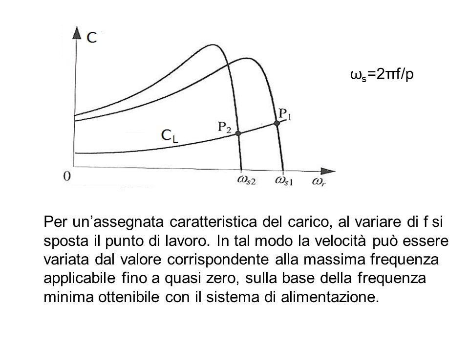 Per un'assegnata caratteristica del carico, al variare di f si sposta il punto di lavoro. In tal modo la velocità può essere variata dal valore corris