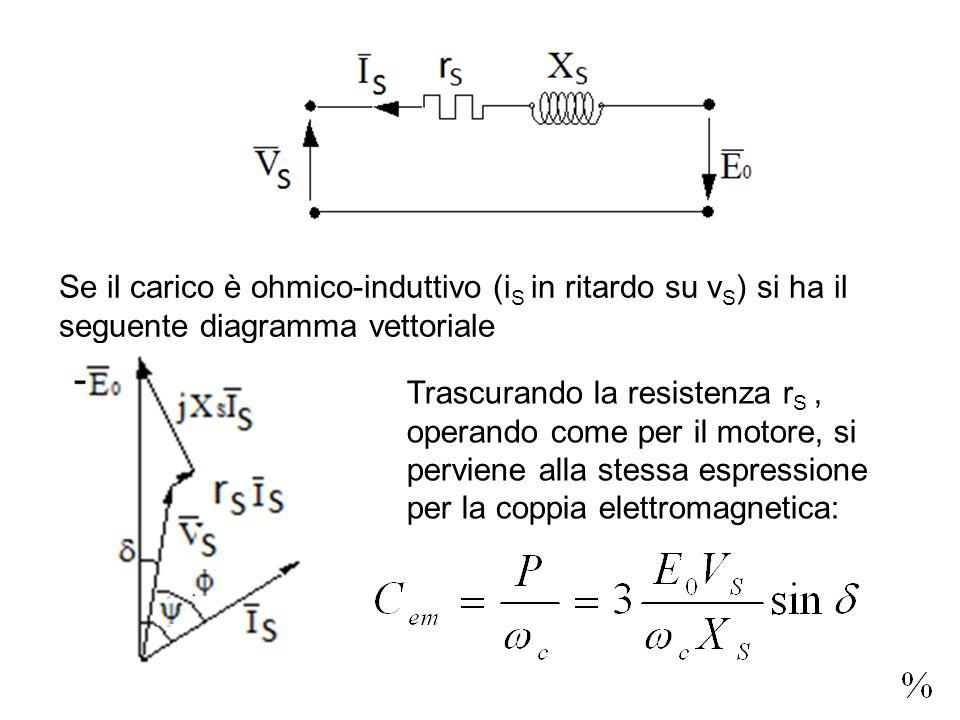 Se il carico è ohmico-induttivo (i S in ritardo su v S ) si ha il seguente diagramma vettoriale Trascurando la resistenza r S, operando come per il mo