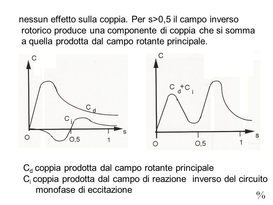 nessun effetto sulla coppia. Per s>0,5 il campo inverso rotorico produce una componente di coppia che si somma a quella prodotta dal campo rotante pri