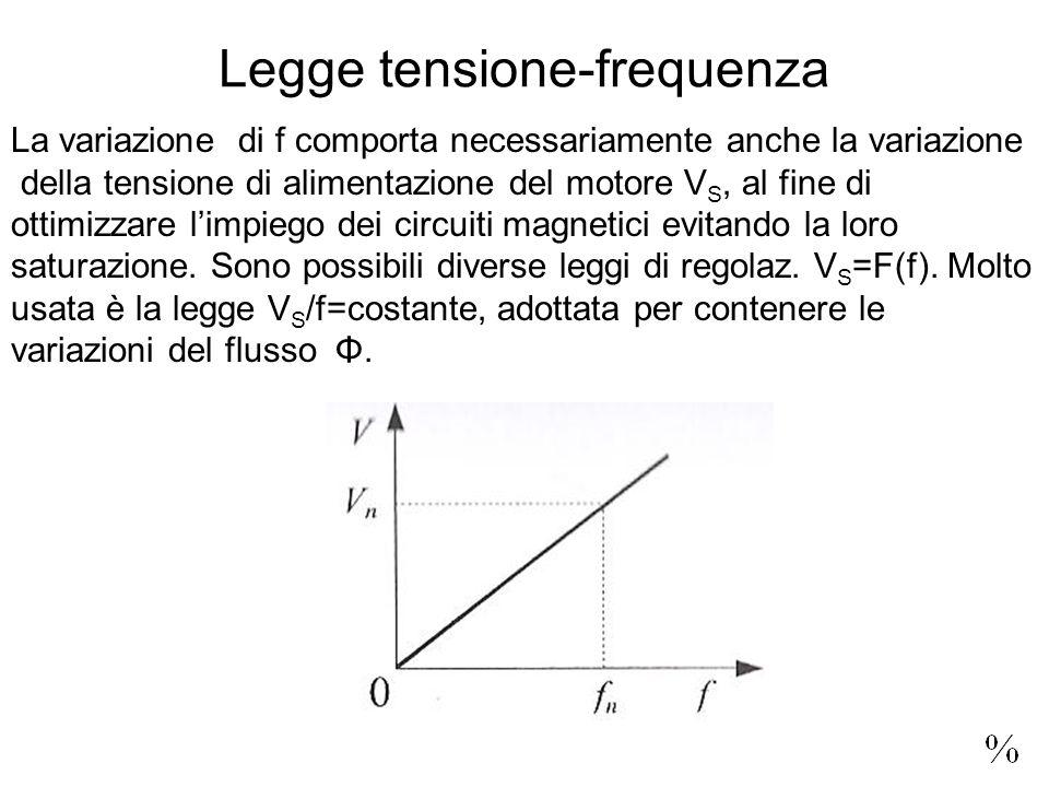 La variazione di f comporta necessariamente anche la variazione della tensione di alimentazione del motore V S, al fine di ottimizzare l'impiego dei c