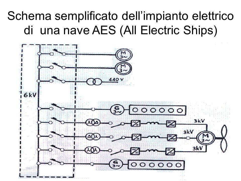 Schema semplificato dell'impianto elettrico di una nave AES (All Electric Ships)