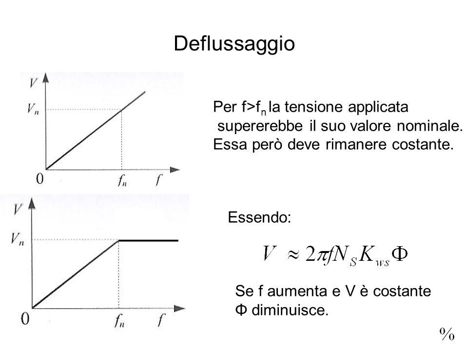 Deflussaggio Per f>f n la tensione applicata supererebbe il suo valore nominale. Essa però deve rimanere costante. Essendo: Se f aumenta e V è costant