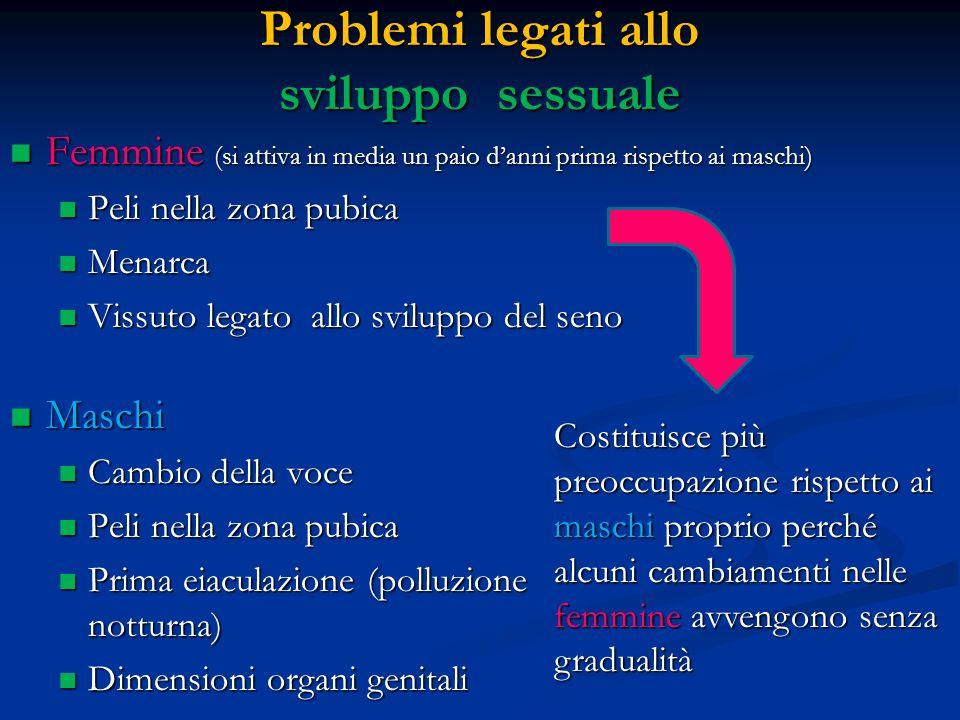 Problemi legati allo sviluppo sessuale Maschi Maschi Cambio della voce Cambio della voce Peli nella zona pubica Peli nella zona pubica Prima eiaculazi