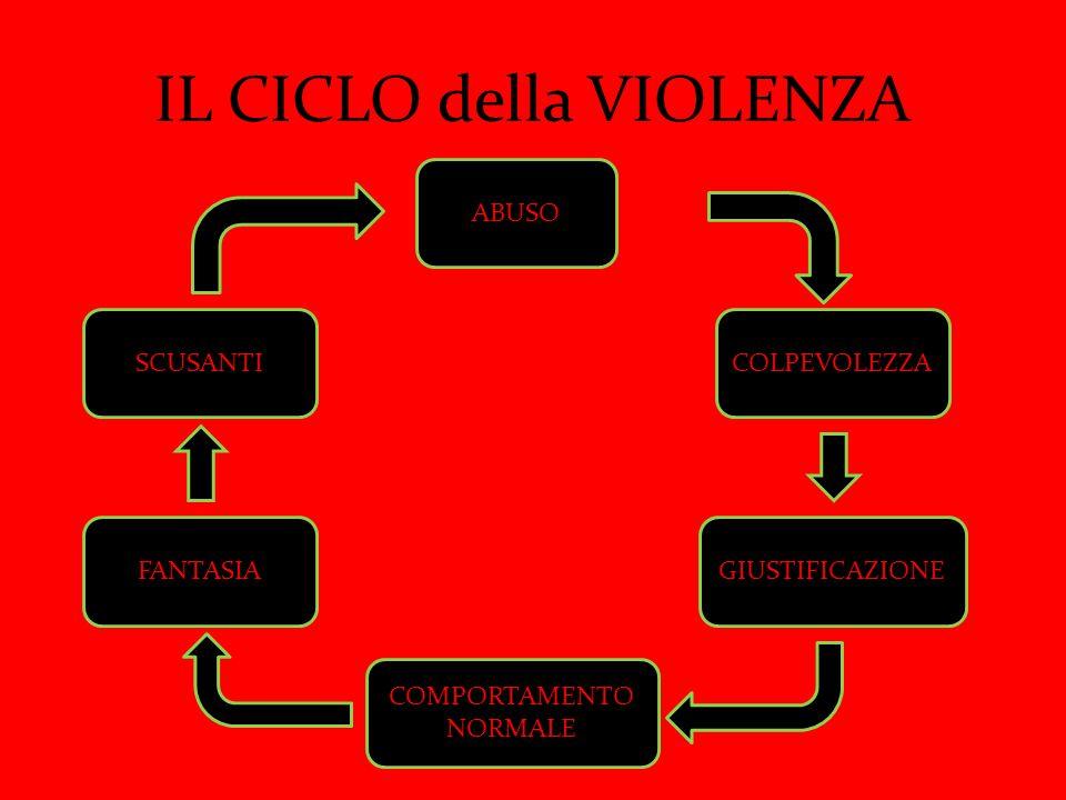 IL CICLO della VIOLENZA ABUSO COLPEVOLEZZA GIUSTIFICAZIONE COMPORTAMENTO NORMALE FANTASIA SCUSANTI