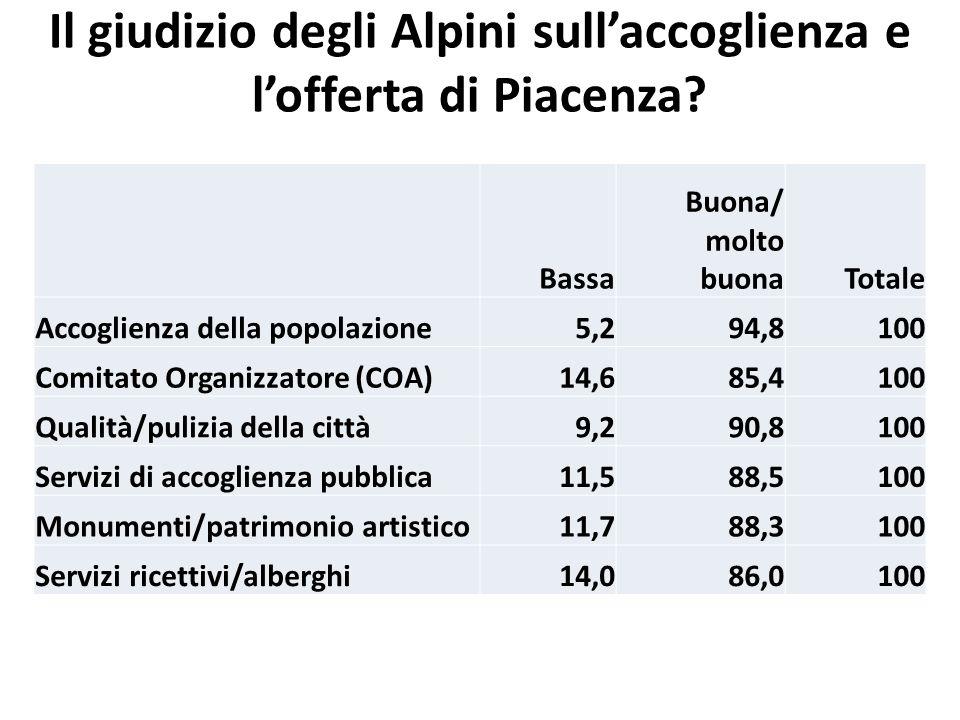Il giudizio degli Alpini sull'accoglienza e l'offerta di Piacenza.