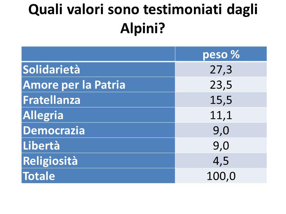 Quali valori sono testimoniati dagli Alpini.