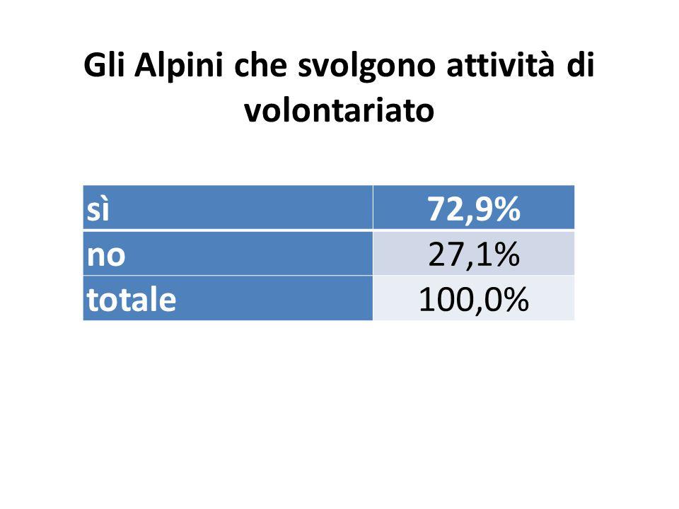 Gli Alpini che svolgono attività di volontariato sì72,9% no27,1% totale100,0%