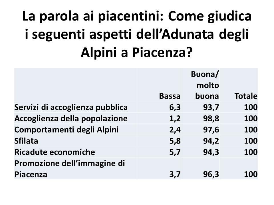 La parola ai piacentini: Come giudica i seguenti aspetti dell'Adunata degli Alpini a Piacenza.