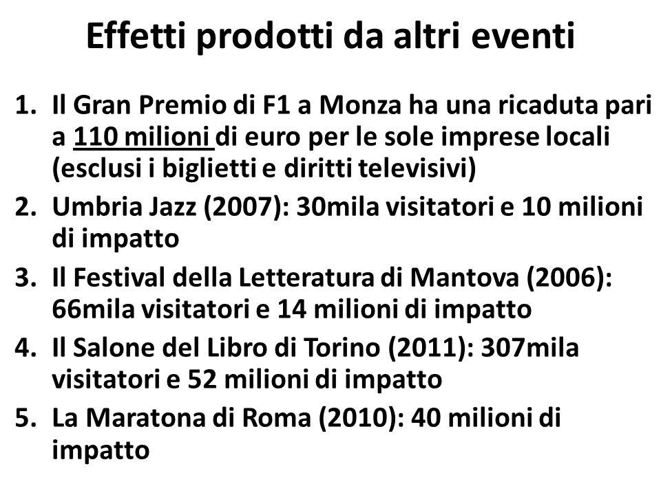 Effetti prodotti da altri eventi 1.Il Gran Premio di F1 a Monza ha una ricaduta pari a 110 milioni di euro per le sole imprese locali (esclusi i biglietti e diritti televisivi) 2.Umbria Jazz (2007): 30mila visitatori e 10 milioni di impatto 3.Il Festival della Letteratura di Mantova (2006): 66mila visitatori e 14 milioni di impatto 4.Il Salone del Libro di Torino (2011): 307mila visitatori e 52 milioni di impatto 5.La Maratona di Roma (2010): 40 milioni di impatto