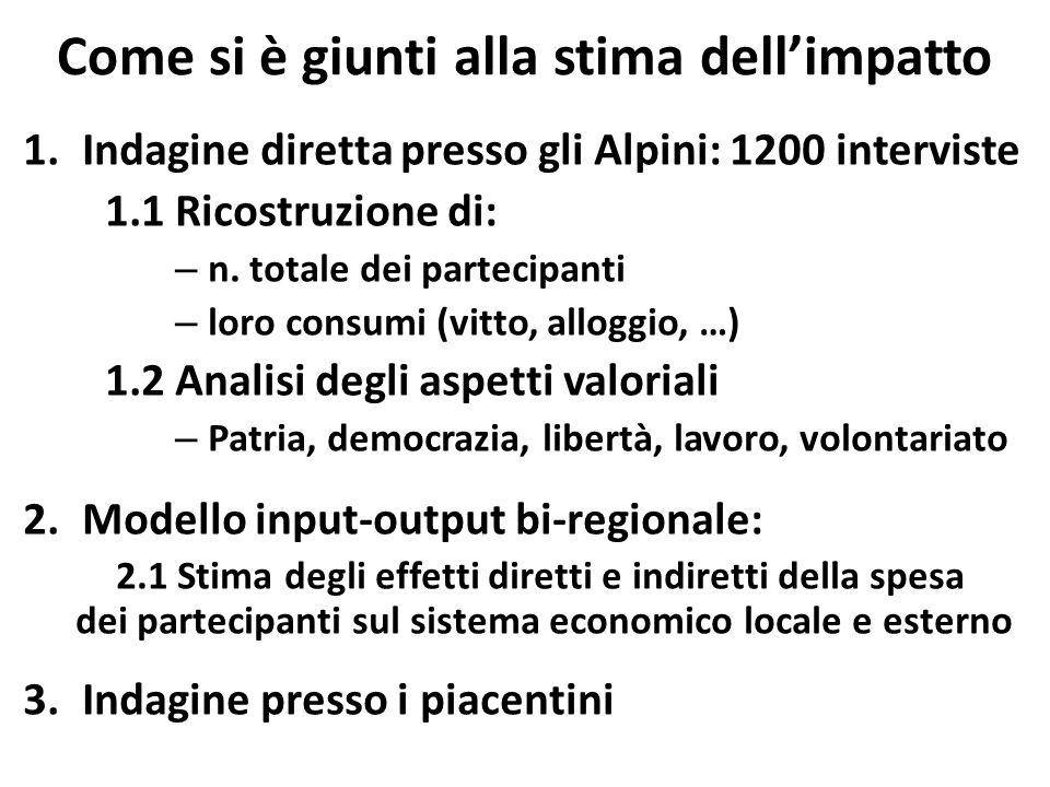 Come si è giunti alla stima dell'impatto 1.Indagine diretta presso gli Alpini: 1200 interviste 1.1 Ricostruzione di: – n.