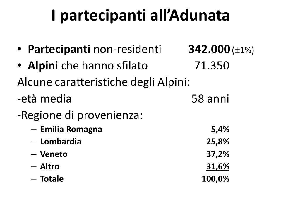 I partecipanti all'Adunata Partecipanti non-residenti342.000 (  1%) Alpini che hanno sfilato71.350 Alcune caratteristiche degli Alpini: -età media58 anni -Regione di provenienza: – Emilia Romagna 5,4% – Lombardia25,8% – Veneto37,2% – Altro31,6% – Totale100,0%