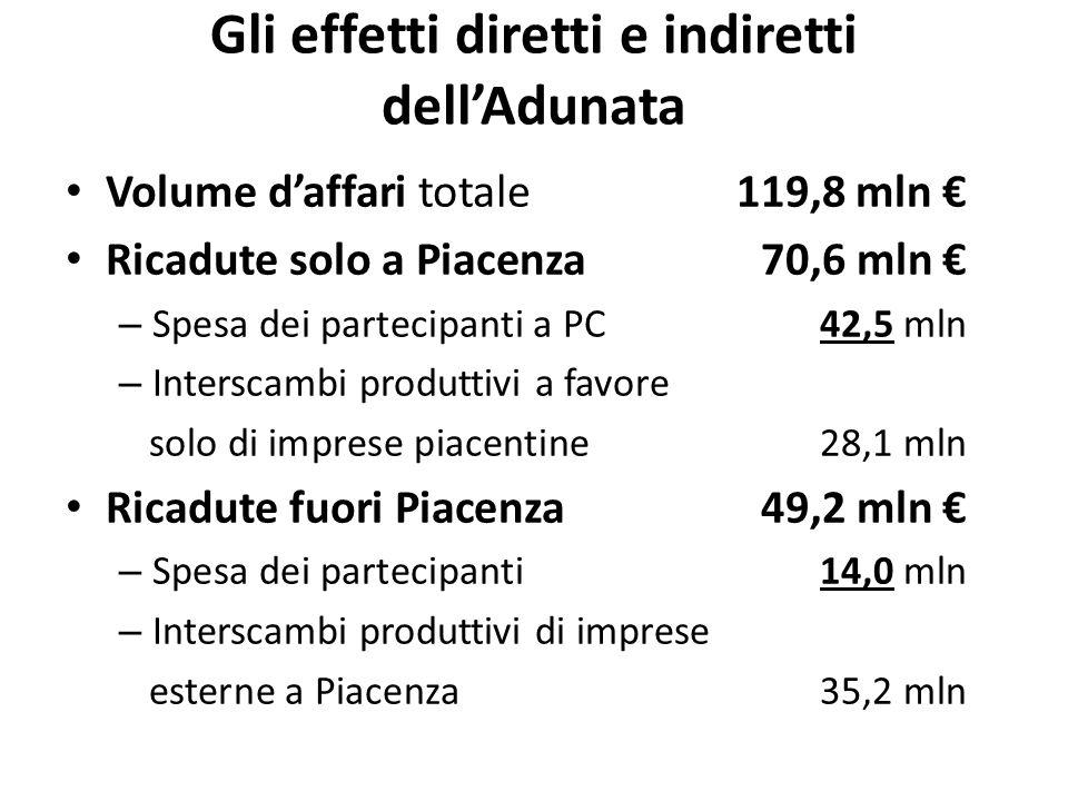 Gli effetti diretti e indiretti dell'Adunata Volume d'affari totale119,8 mln € Ricadute solo a Piacenza70,6 mln € – Spesa dei partecipanti a PC42,5 mln – Interscambi produttivi a favore solo di imprese piacentine28,1 mln Ricadute fuori Piacenza49,2 mln € – Spesa dei partecipanti14,0 mln – Interscambi produttivi di imprese esterne a Piacenza35,2 mln