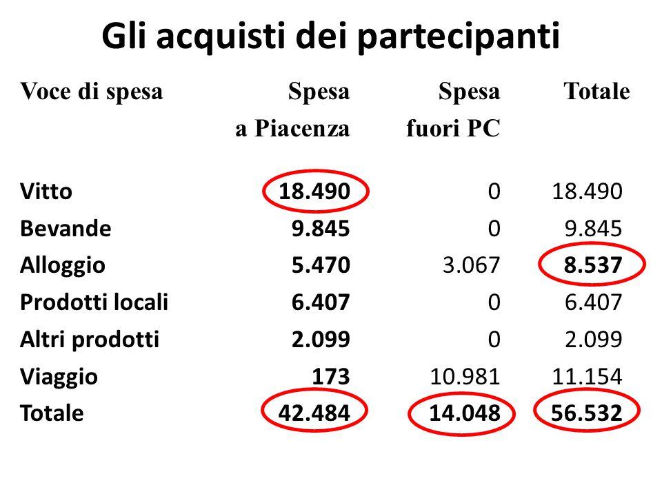 Gli acquisti dei partecipanti Voce di spesaSpesaSpesaTotale a Piacenza fuori PC Vitto18.490018.490 Bevande9.84509.845 Alloggio5.4703.0678.537 Prodotti locali6.40706.407 Altri prodotti2.09902.099 Viaggio17310.98111.154 Totale42.48414.04856.532