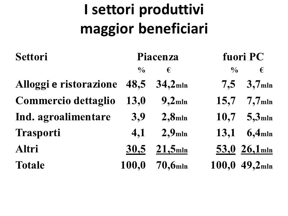 I settori produttivi maggior beneficiari SettoriPiacenzafuori PC %€%€%€%€ Alloggi e ristorazione48,534,2 mln 7,53,7 mln Commercio dettaglio13,09,2 mln 15,77,7 mln Ind.