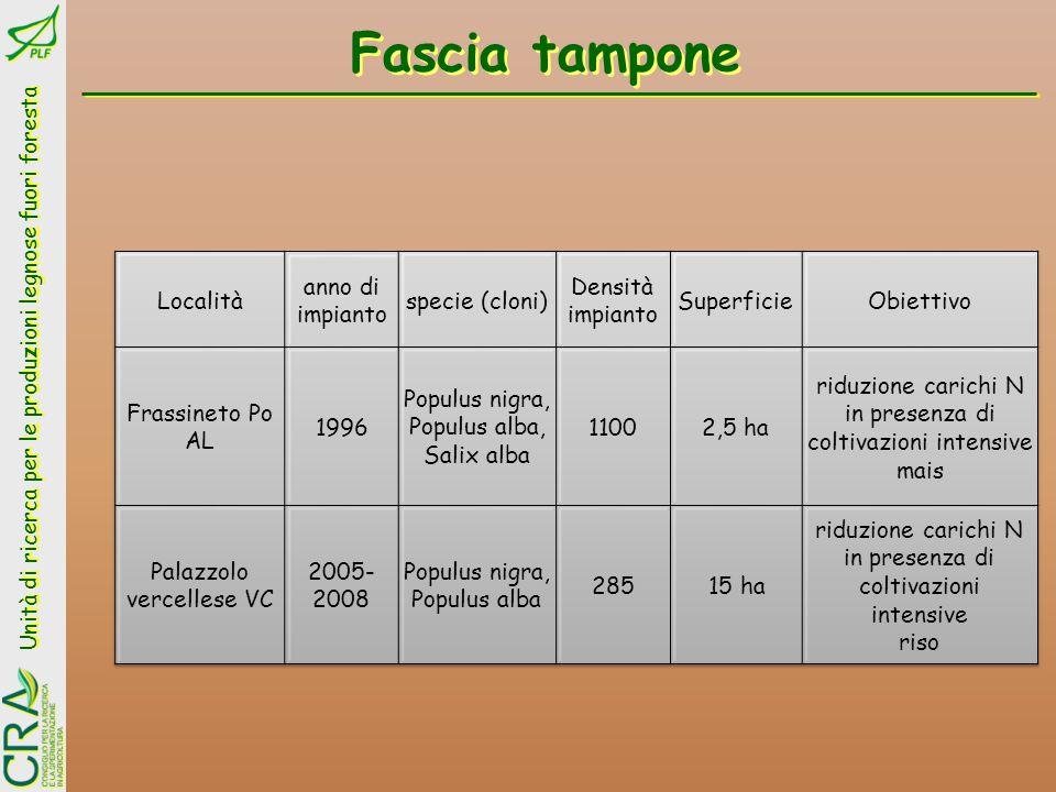 Unità di ricerca per le produzioni legnose fuori foresta Fiume Po Lanca di Rivarossa N-NH 4 + >0,50 mg/l N-NO 3 - >1,87 mg/l Fascia tampone a Frassineto Po