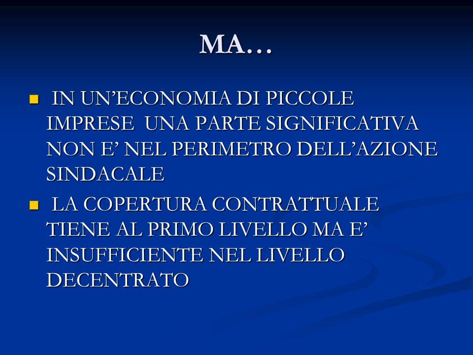 MA… IN UN'ECONOMIA DI PICCOLE IMPRESE UNA PARTE SIGNIFICATIVA NON E' NEL PERIMETRO DELL'AZIONE SINDACALE IN UN'ECONOMIA DI PICCOLE IMPRESE UNA PARTE SIGNIFICATIVA NON E' NEL PERIMETRO DELL'AZIONE SINDACALE LA COPERTURA CONTRATTUALE TIENE AL PRIMO LIVELLO MA E' INSUFFICIENTE NEL LIVELLO DECENTRATO LA COPERTURA CONTRATTUALE TIENE AL PRIMO LIVELLO MA E' INSUFFICIENTE NEL LIVELLO DECENTRATO