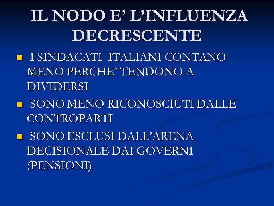 IL NODO E' L'INFLUENZA DECRESCENTE IL NODO E' L'INFLUENZA DECRESCENTE I SINDACATI ITALIANI CONTANO MENO PERCHE' TENDONO A DIVIDERSI I SINDACATI ITALIANI CONTANO MENO PERCHE' TENDONO A DIVIDERSI SONO MENO RICONOSCIUTI DALLE CONTROPARTI SONO MENO RICONOSCIUTI DALLE CONTROPARTI SONO ESCLUSI DALL'ARENA DECISIONALE DAI GOVERNI (PENSIONI) SONO ESCLUSI DALL'ARENA DECISIONALE DAI GOVERNI (PENSIONI)