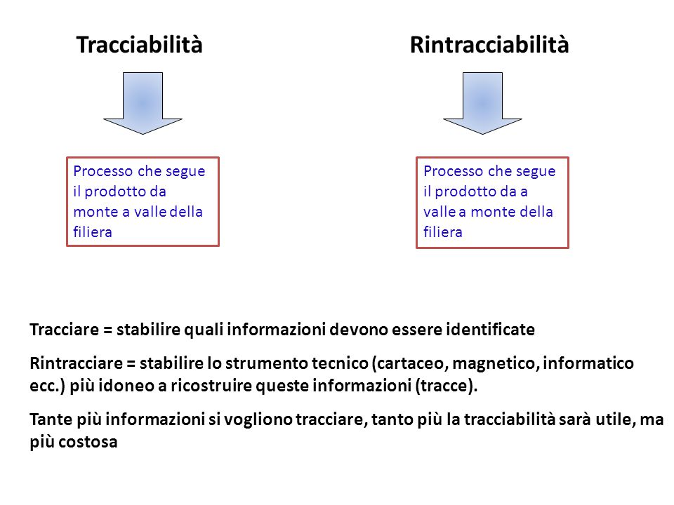 Tracciabilità Rintracciabilità Processo che segue il prodotto da monte a valle della filiera Processo che segue il prodotto da a valle a monte della f