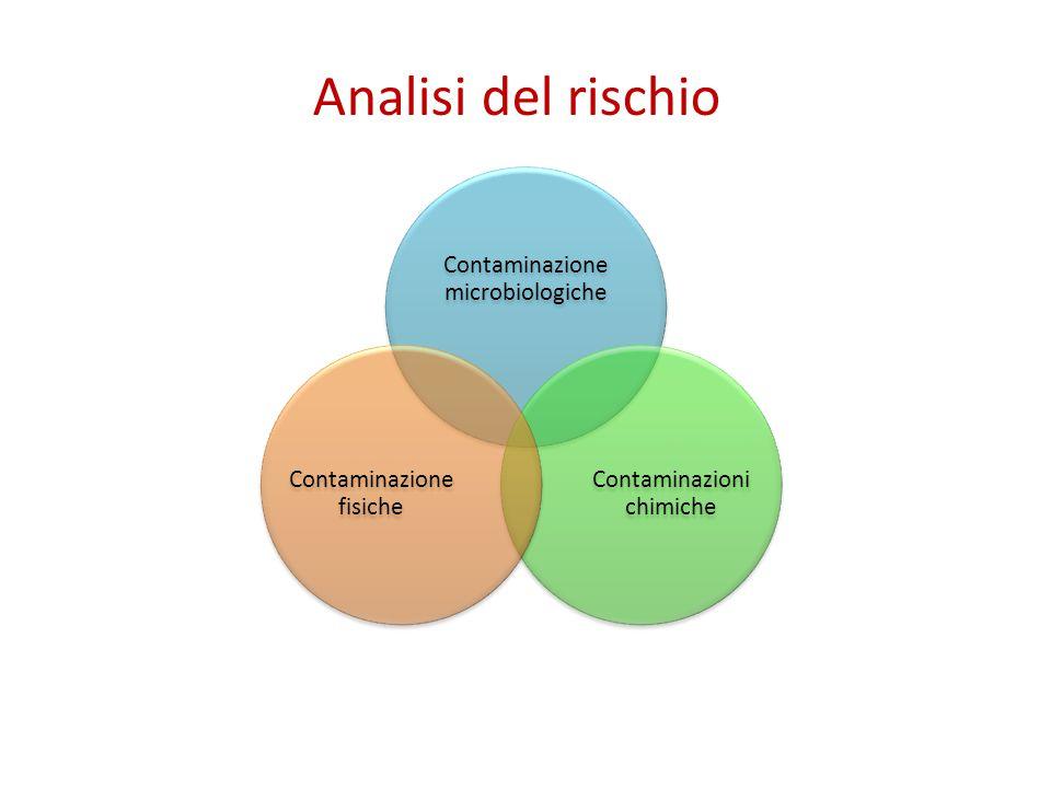 Analisi del rischio Contaminazione microbiologiche Contaminazioni chimiche Contaminazione fisiche