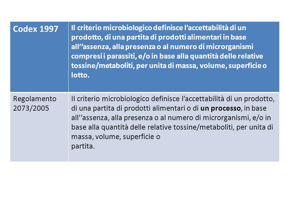Codex 1997 Il criterio microbiologico definisce l'accettabilità di un prodotto, di una partita di prodotti alimentari in base all''assenza, alla prese