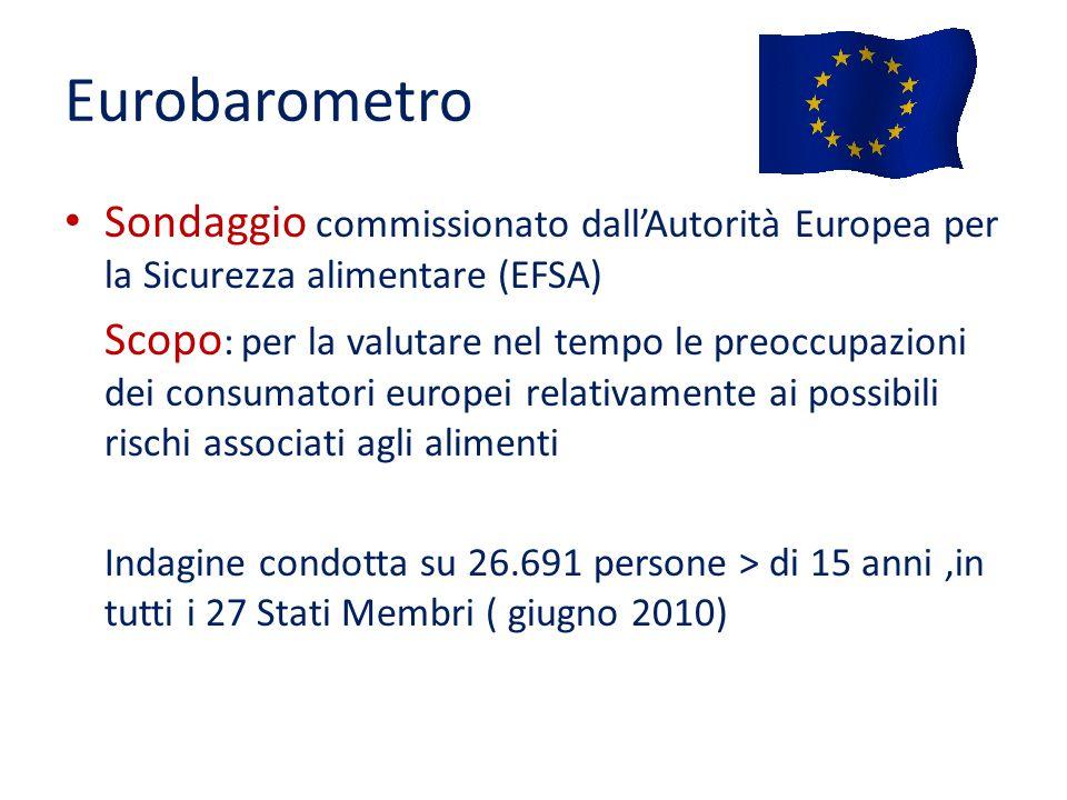 Eurobarometro Sondaggio commissionato dall'Autorità Europea per la Sicurezza alimentare (EFSA) Scopo : per la valutare nel tempo le preoccupazioni dei