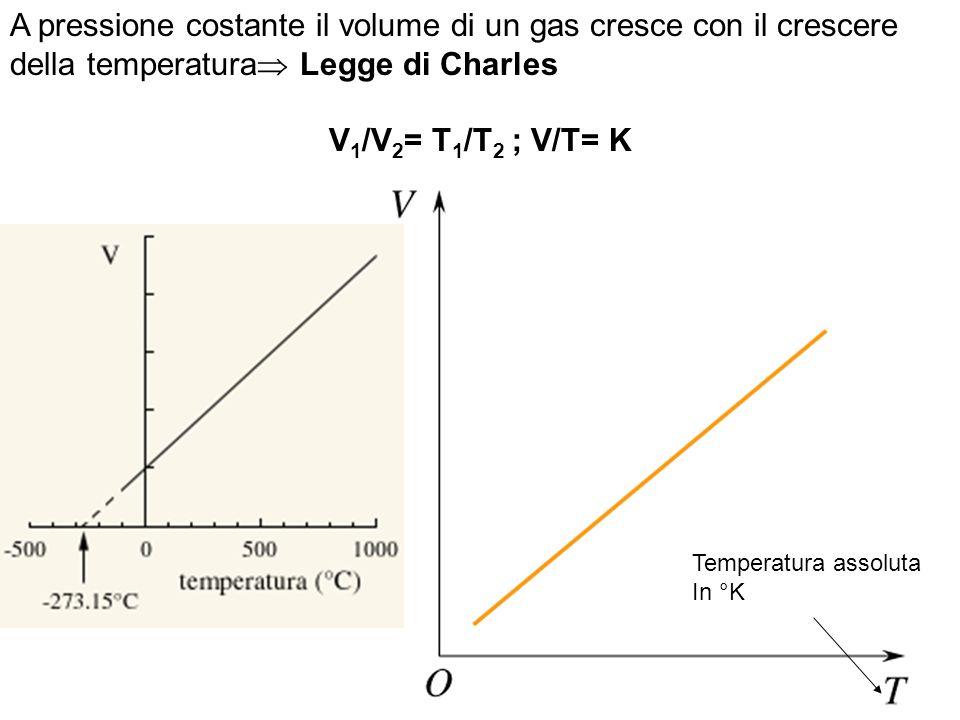 A pressione costante il volume di un gas cresce con il crescere della temperatura  Legge di Charles V 1 /V 2 = T 1 /T 2 ; V/T= K Temperatura assoluta In °K