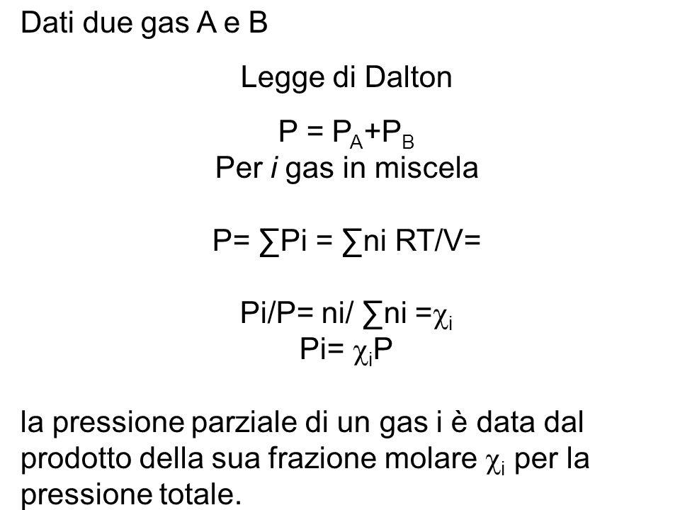 Dati due gas A e B Legge di Dalton P = P A +P B Per i gas in miscela P= ∑Pi = ∑ni RT/V= Pi/P= ni/ ∑ni =  i Pi=  i P la pressione parziale di un gas i è data dal prodotto della sua frazione molare  i per la pressione totale.