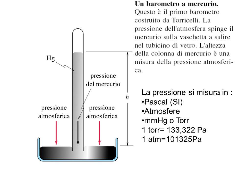 La pressione si misura in : Pascal (SI) Atmosfere mmHg o Torr 1 torr= 133,322 Pa 1 atm=101325Pa