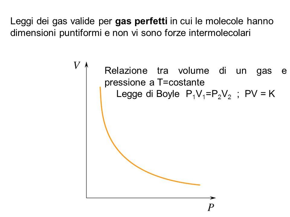 Relazione tra volume di un gas e pressione a T=costante Legge di Boyle P 1 V 1 =P 2 V 2 ; PV = K Leggi dei gas valide per gas perfetti in cui le molecole hanno dimensioni puntiformi e non vi sono forze intermolecolari