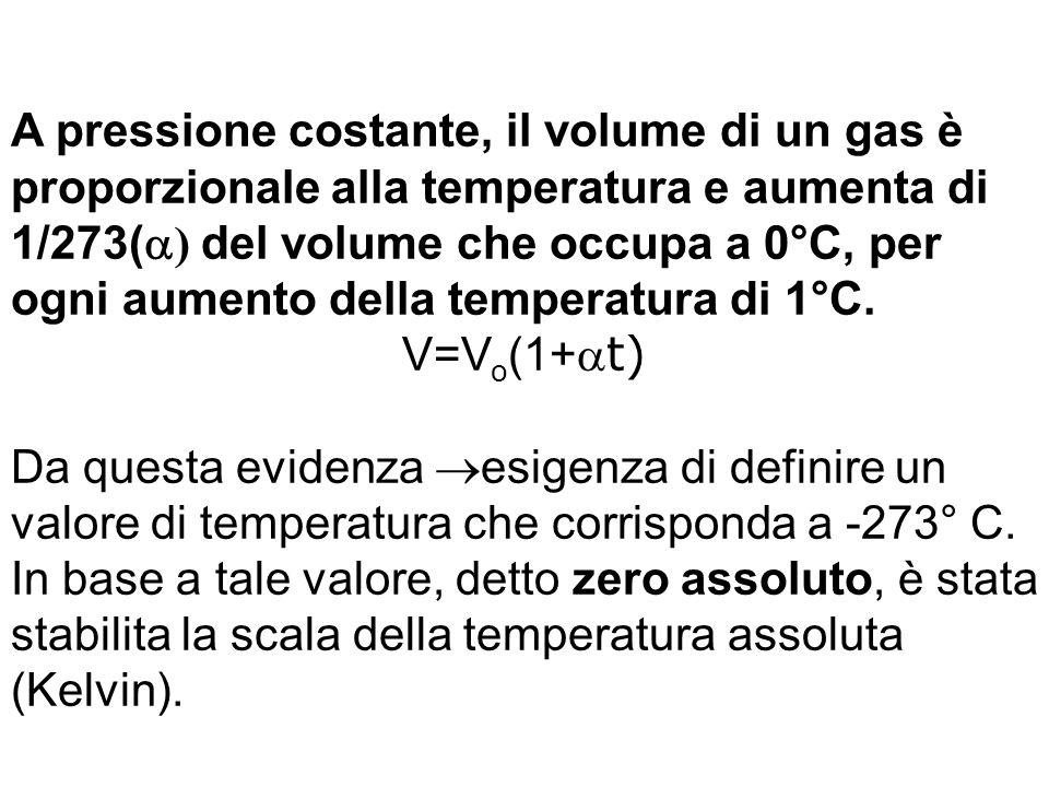 A pressione costante, il volume di un gas è proporzionale alla temperatura e aumenta di 1/273(  ) del volume che occupa a 0°C, per ogni aumento della temperatura di 1°C.