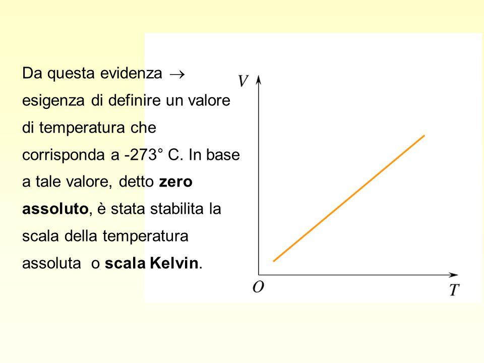 Da questa evidenza  esigenza di definire un valore di temperatura che corrisponda a -273° C. In base a tale valore, detto zero assoluto, è stata stab