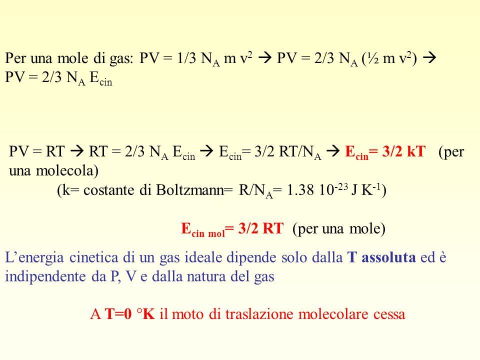 Per una mole di gas: PV = 1/3 N A m v 2  PV = 2/3 N A (½ m v 2 )  PV = 2/3 N A E cin PV = RT  RT = 2/3 N A E cin  E cin = 3/2 RT/N A  E cin = 3/2 kT (per una molecola) (k= costante di Boltzmann= R/N A = 1.38 10 -23 J K -1 ) E cin mol = 3/2 RT (per una mole) L'energia cinetica di un gas ideale dipende solo dalla T assoluta ed è indipendente da P, V e dalla natura del gas A T=0 °K il moto di traslazione molecolare cessa