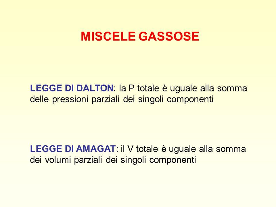MISCELE GASSOSE LEGGE DI DALTON: la P totale è uguale alla somma delle pressioni parziali dei singoli componenti LEGGE DI AMAGAT: il V totale è uguale