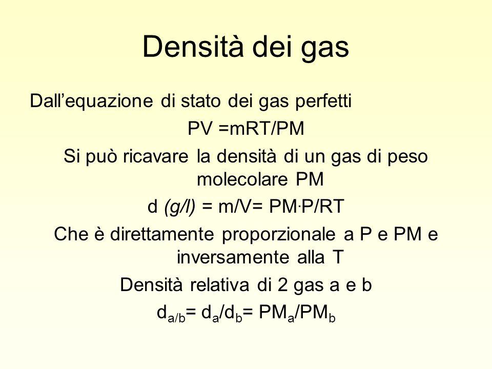 Densità dei gas Dall'equazione di stato dei gas perfetti PV =mRT/PM Si può ricavare la densità di un gas di peso molecolare PM d (g/l) = m/V= PM. P/RT