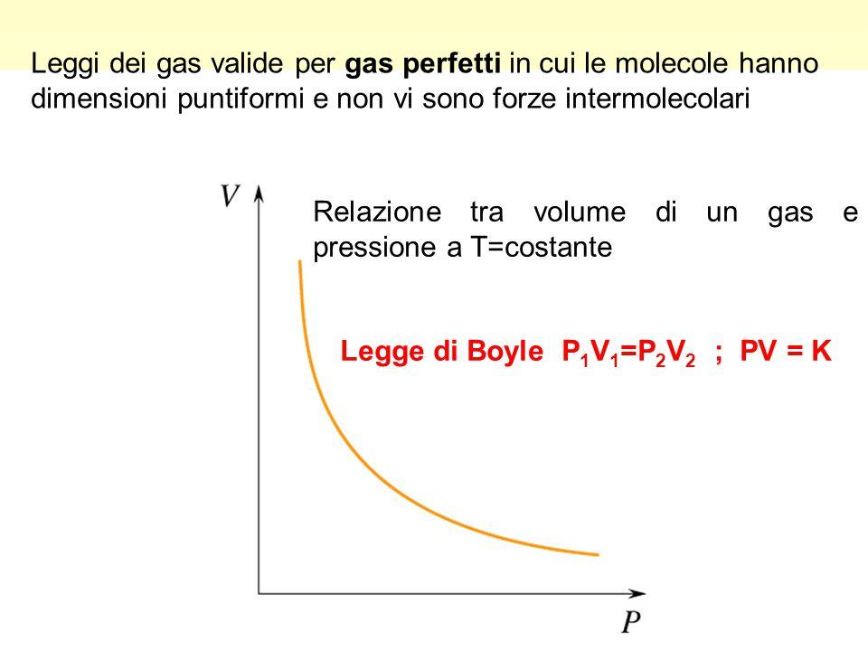 Relazione tra volume di un gas e pressione a T=costante Legge di Boyle P 1 V 1 =P 2 V 2 ; PV = K Leggi dei gas valide per gas perfetti in cui le molec