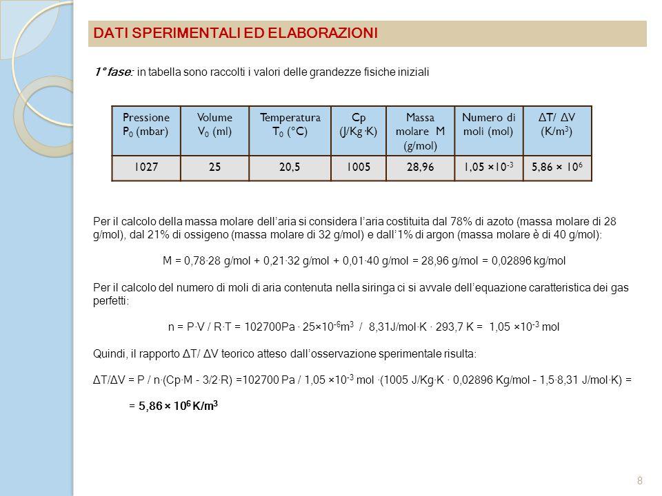 Pressione P 0 (mbar) Volume V 0 (ml) Temperatura T 0 (°C) Cp (J/Kg·K) Massa molare M (g/mol) Numero di moli (mol) Δ T/ Δ V (K/m 3 ) 10272520,5100528,961,05 ×10 -3 5,86 × 10 6 DATI SPERIMENTALI ED ELABORAZIONI 1° fase: in tabella sono raccolti i valori delle grandezze fisiche iniziali Per il calcolo della massa molare dell'aria si considera l'aria costituita dal 78% di azoto (massa molare di 28 g/mol), dal 21% di ossigeno (massa molare di 32 g/mol) e dall'1% di argon (massa molare è di 40 g/mol): M = 0,78·28 g/mol + 0,21·32 g/mol + 0,01·40 g/mol = 28,96 g/mol = 0,02896 kg/mol Per il calcolo del numero di moli di aria contenuta nella siringa ci si avvale dell'equazione caratteristica dei gas perfetti: n = P·V / R·T = 102700Pa · 25×10 -6 m 3 / 8,31J/mol·K · 293,7 K = 1,05 ×10 -3 mol Quindi, il rapporto ΔT/ ΔV teorico atteso dall'osservazione sperimentale risulta: ∆T/∆V = P / n·(Cp·M - 3/2·R) =102700 Pa / 1,05 ×10 -3 mol ·(1005 J/Kg·K · 0,02896 Kg/mol – 1,5·8,31 J/mol·K) = = 5,86 × 10 6 K/m 3 8