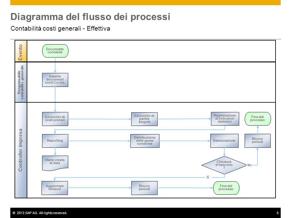 ©2013 SAP AG. All rights reserved.5 Diagramma del flusso dei processi Contabilità costi generali - Effettiva Controller impresa Evento Responsabile co