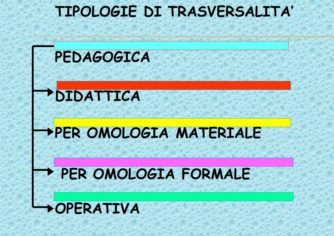 TIPOLOGIE DI TRASVERSALITA' PEDAGOGICA DIDATTICA PER OMOLOGIA MATERIALE PER OMOLOGIA FORMALE OPERATIVA