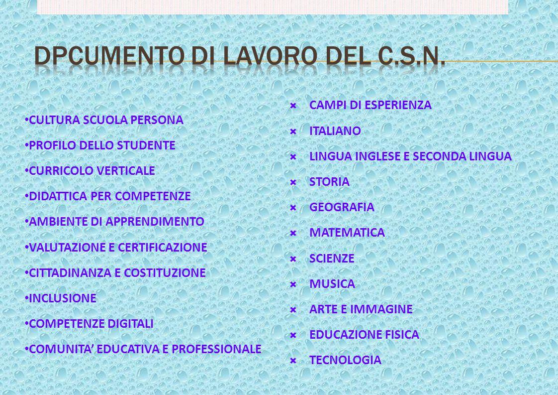  CAMPI DI ESPERIENZA  ITALIANO  LINGUA INGLESE E SECONDA LINGUA  STORIA  GEOGRAFIA  MATEMATICA  SCIENZE  MUSICA  ARTE E IMMAGINE  EDUCAZIONE